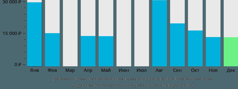 Динамика стоимости авиабилетов из Измира во Франкфурт-на-Майне по месяцам