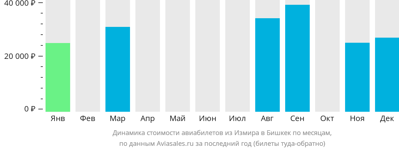 Динамика стоимости авиабилетов из Измира в Бишкек по месяцам