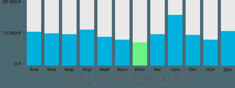 Динамика стоимости авиабилетов из Измира в Киев по месяцам