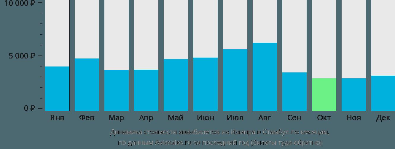 Динамика стоимости авиабилетов из Измира в Стамбул по месяцам