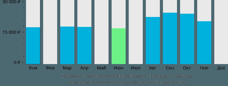 Динамика стоимости авиабилетов из Измира в Краснодар по месяцам