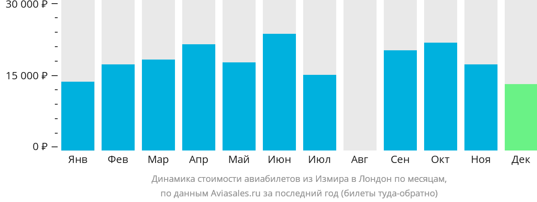 Динамика стоимости авиабилетов из Измира в Лондон по месяцам