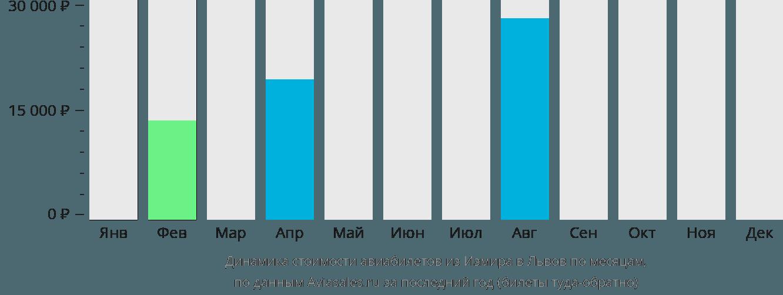 Динамика стоимости авиабилетов из Измира в Львов по месяцам