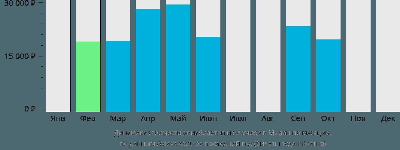 Динамика стоимости авиабилетов из Измира в Милан по месяцам