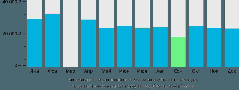Динамика стоимости авиабилетов из Измира в Минск по месяцам