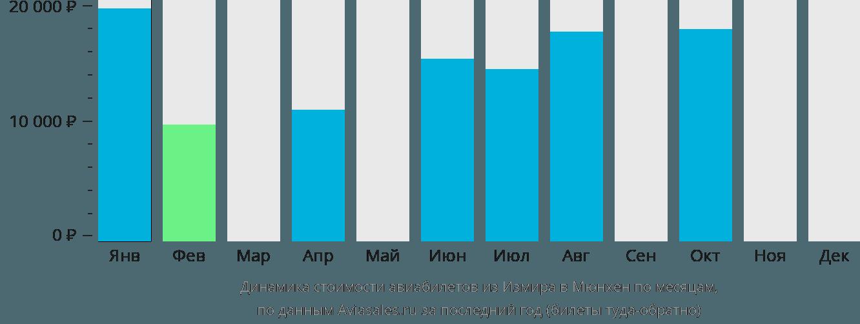 Динамика стоимости авиабилетов из Измира в Мюнхен по месяцам