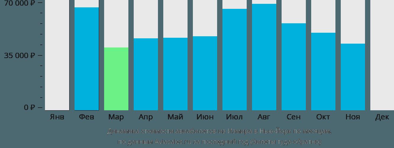 Динамика стоимости авиабилетов из Измира в Нью-Йорк по месяцам