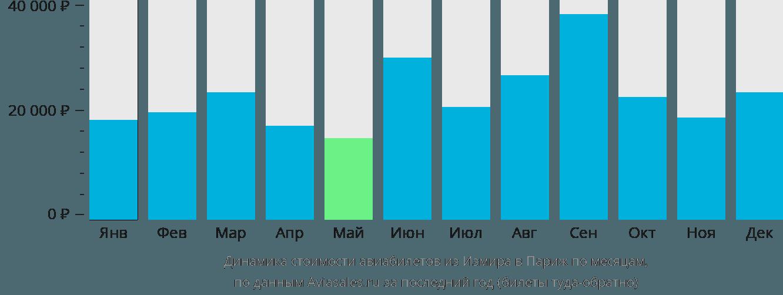 Динамика стоимости авиабилетов из Измира в Париж по месяцам