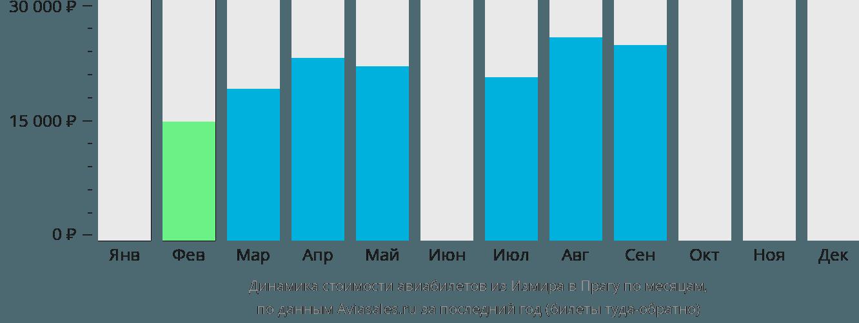 Динамика стоимости авиабилетов из Измира в Прагу по месяцам