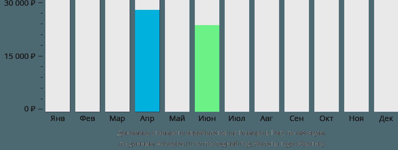 Динамика стоимости авиабилетов из Измира в Ригу по месяцам
