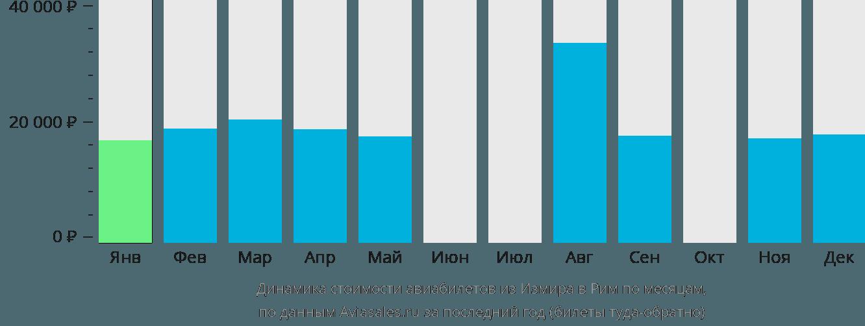 Динамика стоимости авиабилетов из Измира в Рим по месяцам