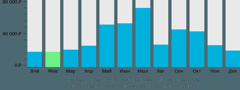Динамика стоимости авиабилетов из Измира в Россию по месяцам