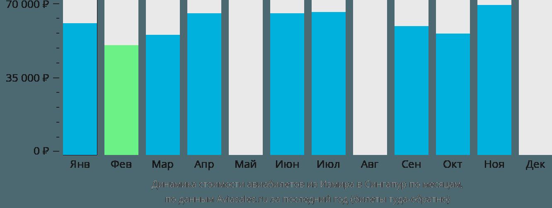 Динамика стоимости авиабилетов из Измира в Сингапур по месяцам