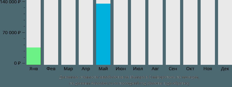 Динамика стоимости авиабилетов из Измира в Симферополь по месяцам