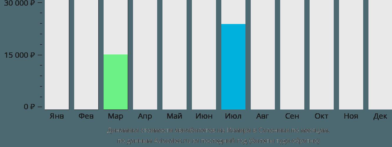 Динамика стоимости авиабилетов из Измира в Салоники по месяцам