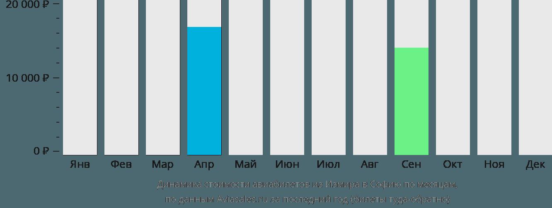 Динамика стоимости авиабилетов из Измира в Софию по месяцам