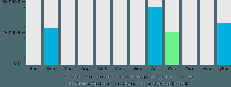 Динамика стоимости авиабилетов из Измира в Штутгарт по месяцам