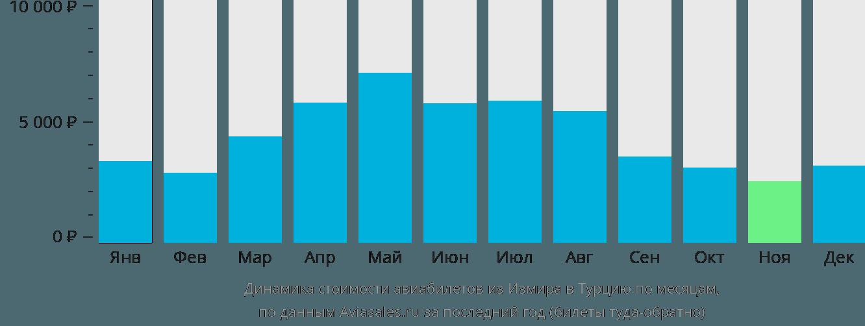 Динамика стоимости авиабилетов из Измира в Турцию по месяцам