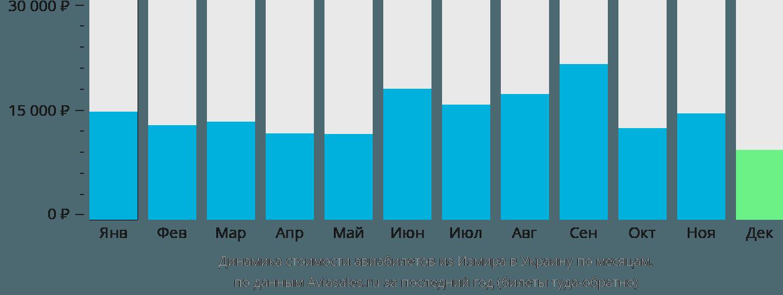 Динамика стоимости авиабилетов из Измира в Украину по месяцам