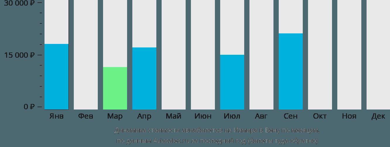 Динамика стоимости авиабилетов из Измира в Вену по месяцам