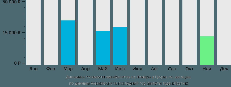 Динамика стоимости авиабилетов из Измира в Цюрих по месяцам