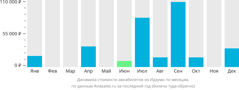 Динамика стоимости авиабилетов из Идзумо по месяцам