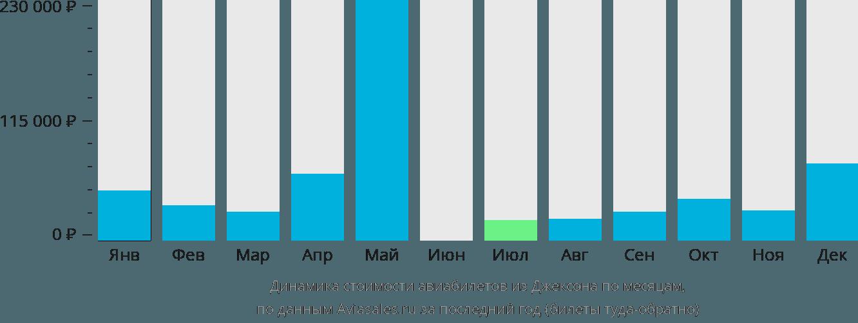 Динамика стоимости авиабилетов из Джексона по месяцам