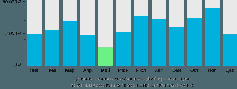 Динамика стоимости авиабилетов из Джайпура по месяцам