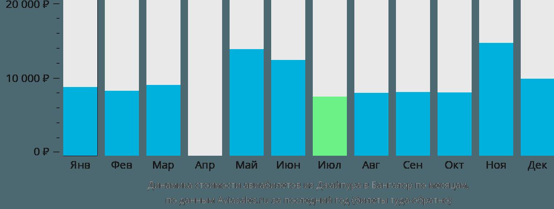 Динамика стоимости авиабилетов из Джайпура в Бангалор по месяцам