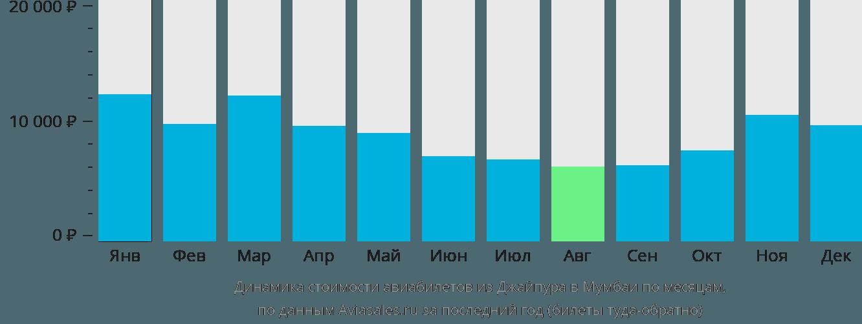 Динамика стоимости авиабилетов из Джайпура в Мумбаи по месяцам