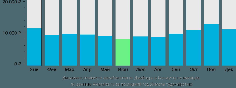 Динамика стоимости авиабилетов из Джайпура в Калькутту по месяцам