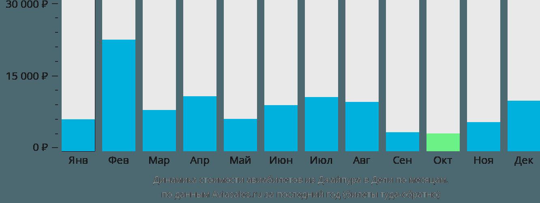 Динамика стоимости авиабилетов из Джайпура в Дели по месяцам