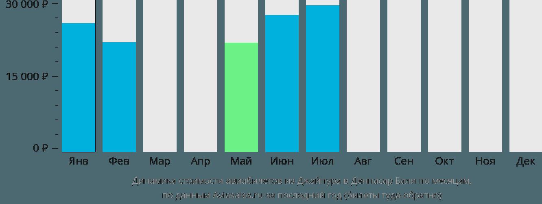 Динамика стоимости авиабилетов из Джайпура в Денпасар Бали по месяцам
