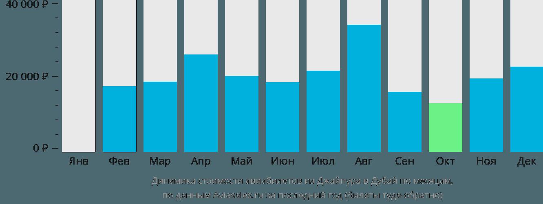 Динамика стоимости авиабилетов из Джайпура в Дубай по месяцам