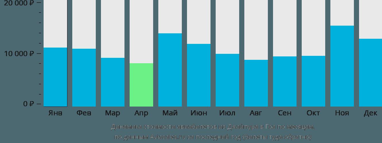 Динамика стоимости авиабилетов из Джайпура в Гоа по месяцам