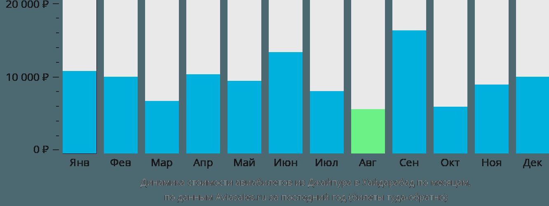 Динамика стоимости авиабилетов из Джайпура в Хайдарабад по месяцам