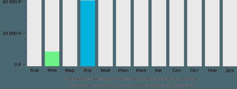 Динамика стоимости авиабилетов из Джайпура в Индаур по месяцам