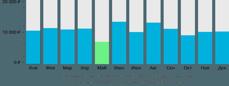 Динамика стоимости авиабилетов из Джайпура в Индию по месяцам