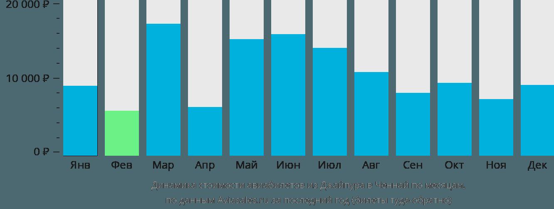 Динамика стоимости авиабилетов из Джайпура в Ченнай по месяцам