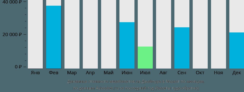 Динамика стоимости авиабилетов из Джайпура в Маскат по месяцам