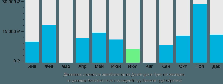 Динамика стоимости авиабилетов из Джайпура в Пуну по месяцам