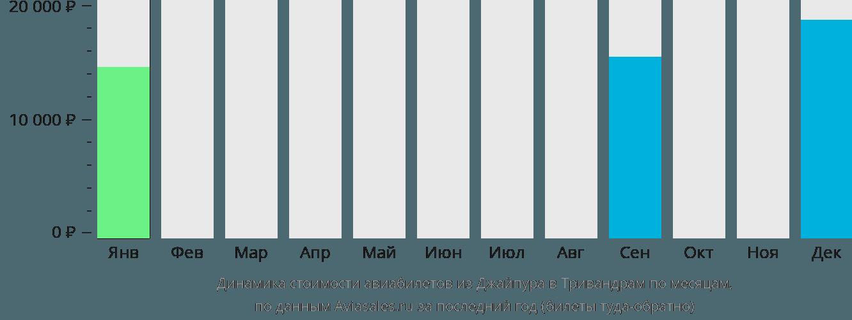 Динамика стоимости авиабилетов из Джайпура в Тривандрам по месяцам