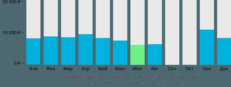 Динамика стоимости авиабилетов из Джайпура в Варанаси по месяцам