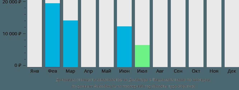 Динамика стоимости авиабилетов из Джайпура в Вишакхапатнама по месяцам
