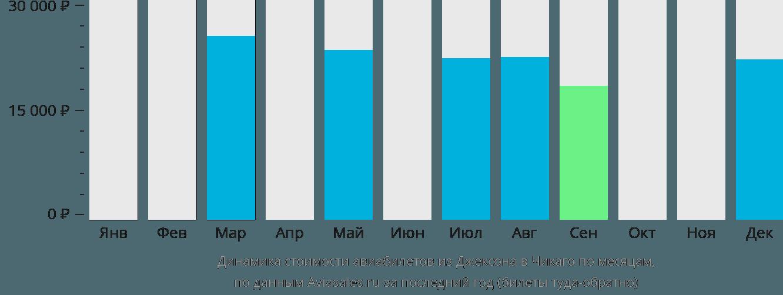 Динамика стоимости авиабилетов из Джексона в Чикаго по месяцам
