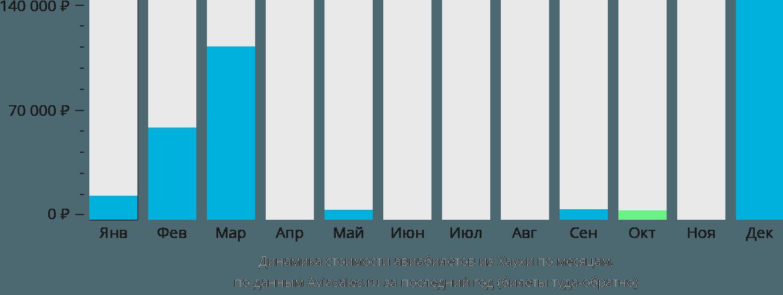 Динамика стоимости авиабилетов из Хаухи по месяцам