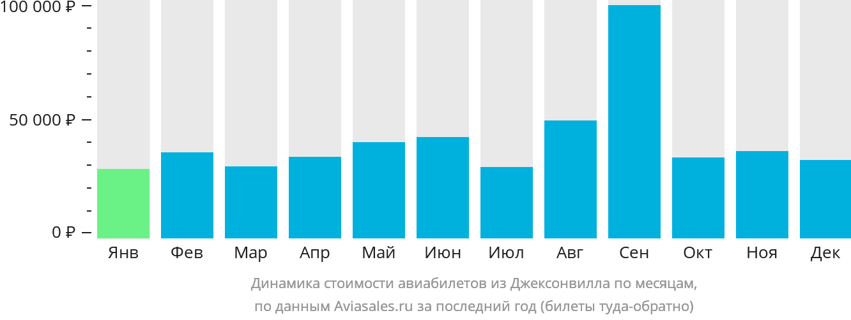 Динамика стоимости авиабилетов из Джэксонвилла по месяцам
