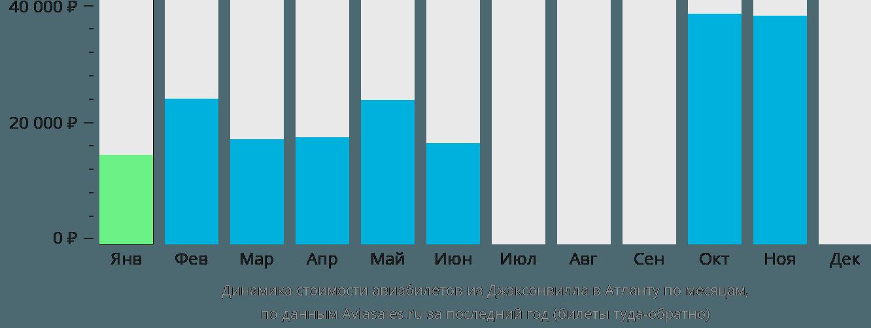 Динамика стоимости авиабилетов из Джэксонвилла в Атланту по месяцам