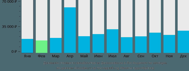 Динамика стоимости авиабилетов из Джэксонвилла в Лос-Анджелес по месяцам