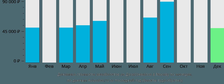 Динамика стоимости авиабилетов из Джэксонвилла в Москву по месяцам